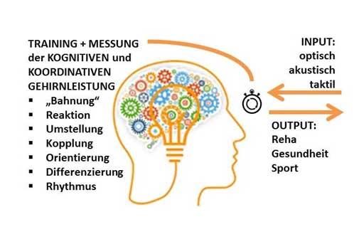 Cognitives-Trainings-System